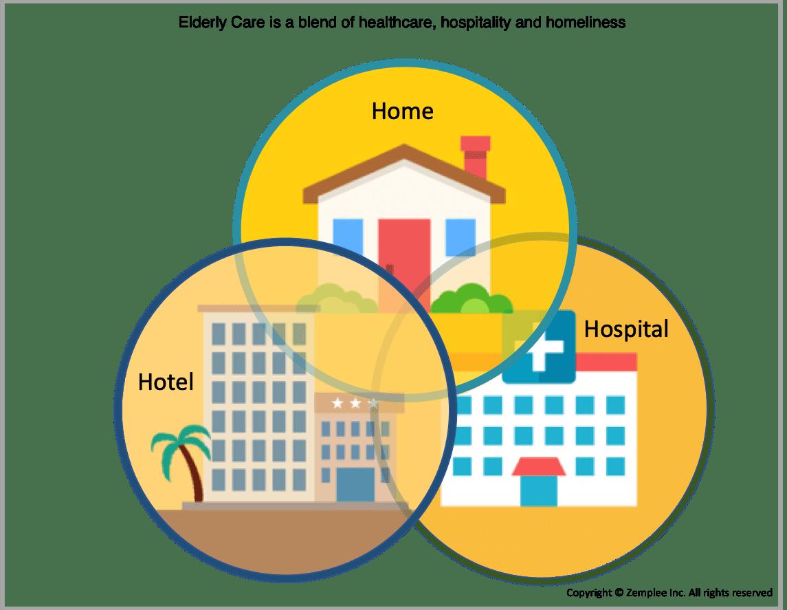 Hospital Health Home